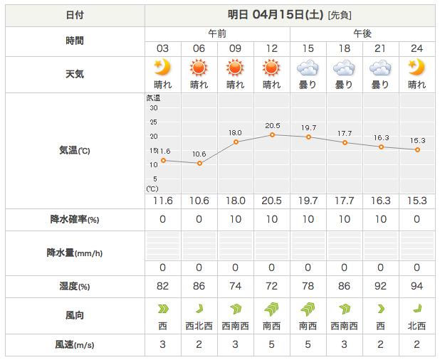 土曜日の天気