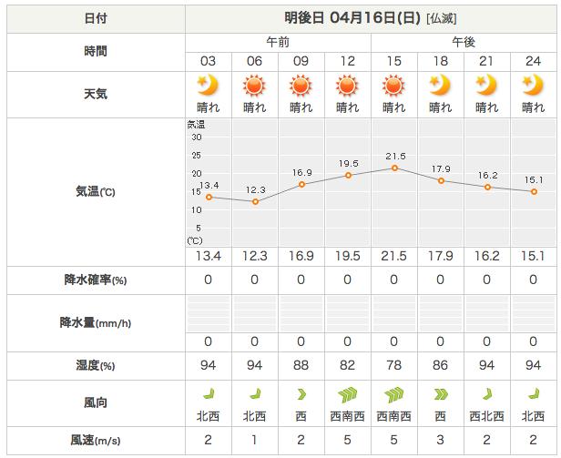 日曜日の天気
